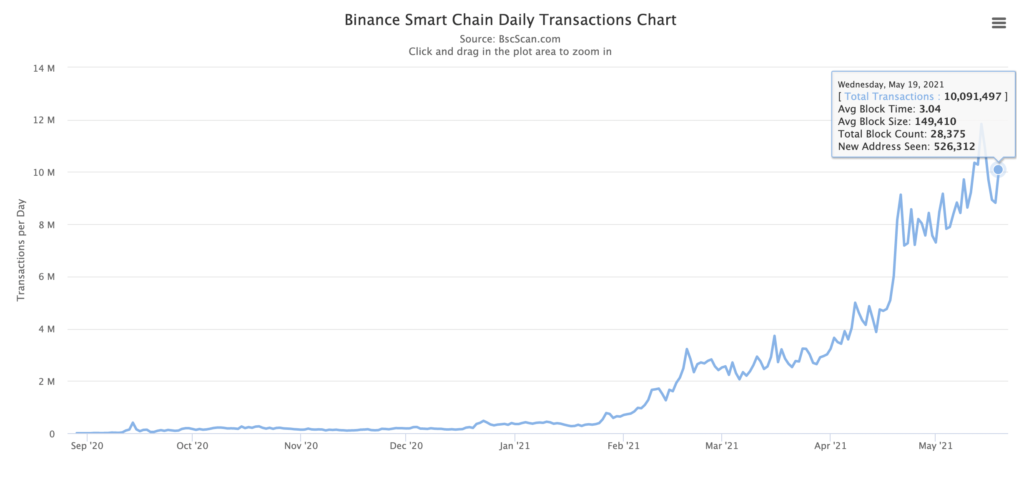 BNB has flipped ETH on-chain activity