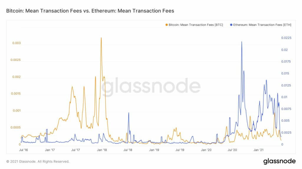 Why Ethereum may hit $3000 this week